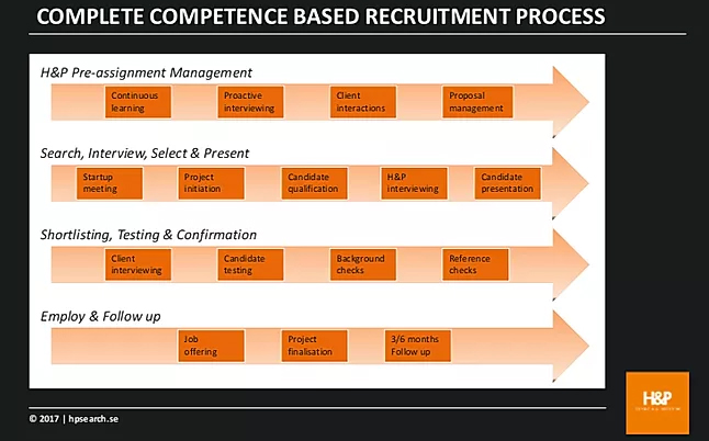 Complete competence based recruitment process infographic